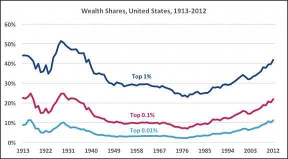 wealth inequality in america Not since the great depression has wealth inequality in the us been so acute, new in-depth study finds.
