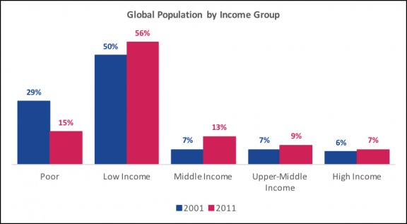 Global inequality inequality source pew research center sciox Images