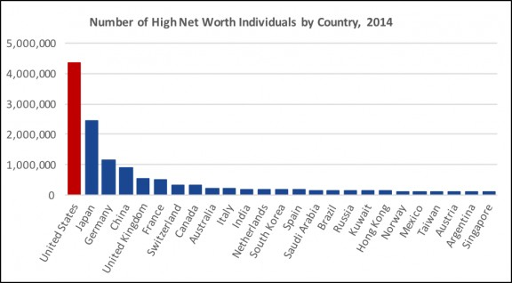 Global Inequality Inequalityorg - Rich and poor countries list