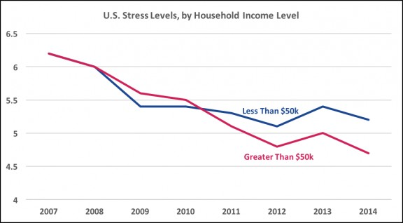 health inequality and disparity in the us Greater economic inequality appears to lead to worse health outcomes  us  households with annual incomes below $50,000 report higher levels of stress   crisis, but the stress-gap between rich and poor households has been increasing.